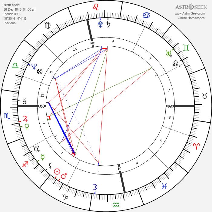 Denis Seznec - Astrology Natal Birth Chart