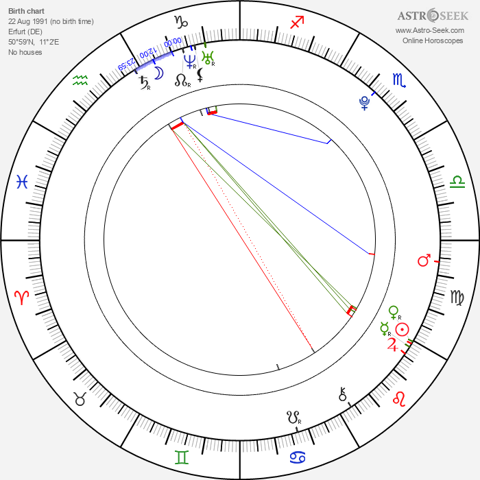 Denis Wieczorek - Astrology Natal Birth Chart