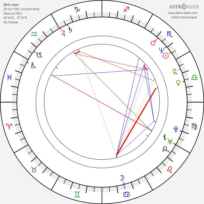 Denis Yevstigneyev - Astrology Natal Birth Chart