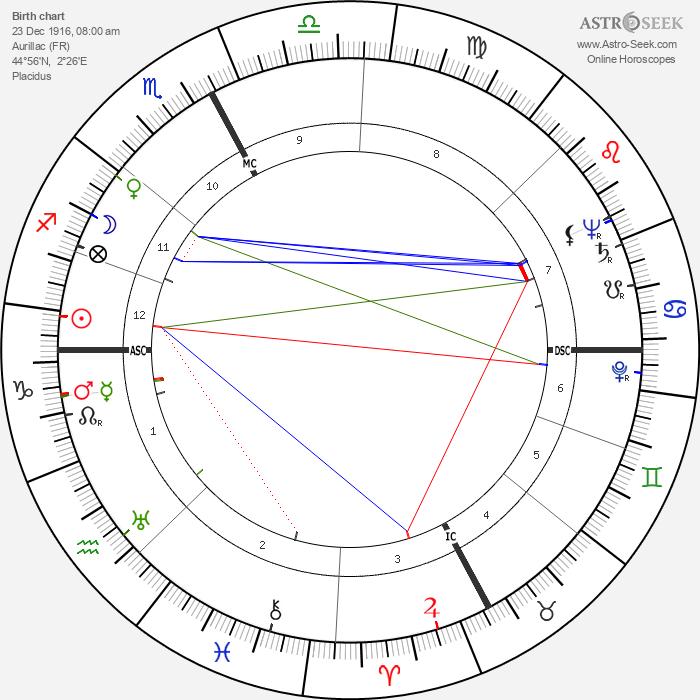 Denise Bastide - Astrology Natal Birth Chart