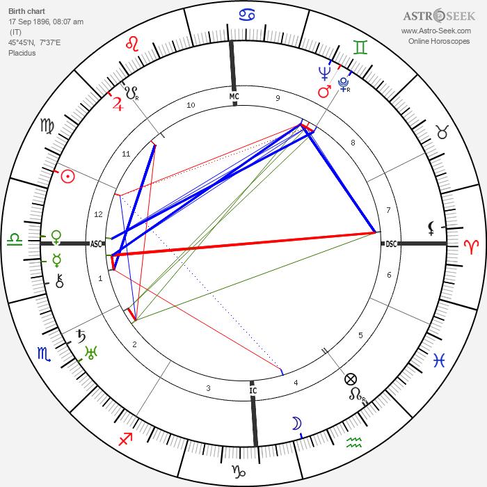 Denise Grey - Astrology Natal Birth Chart