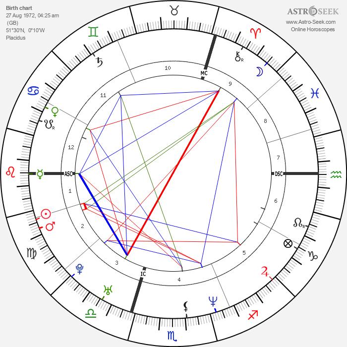 Denise Lewis - Astrology Natal Birth Chart