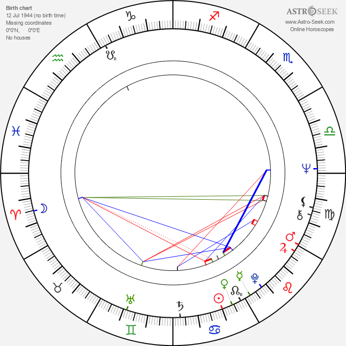 Denise Nicholas - Astrology Natal Birth Chart