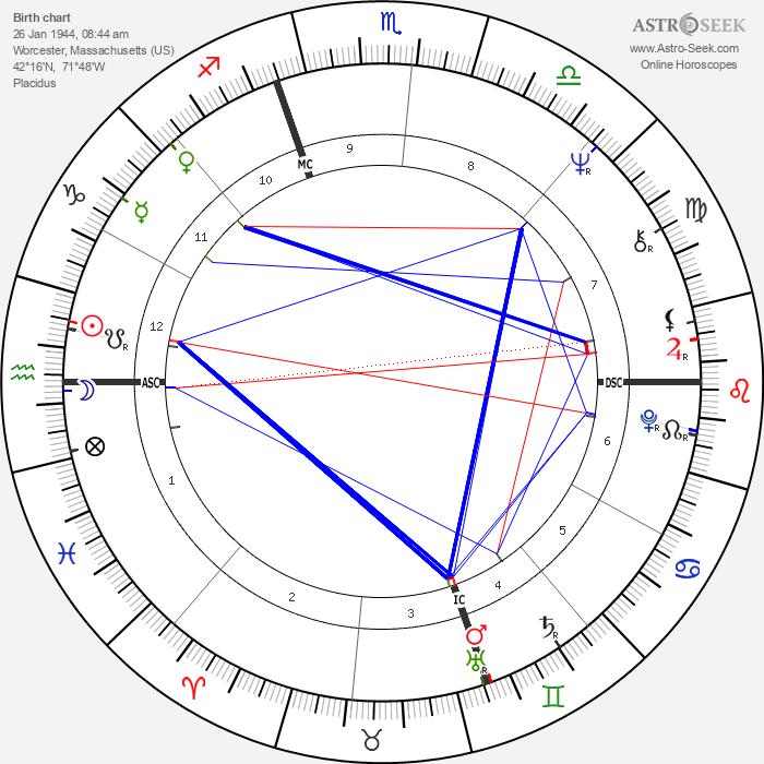 Denise Rich - Astrology Natal Birth Chart