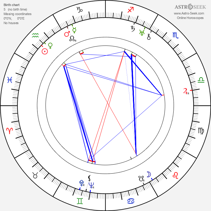 Denjirô Ôkôchi - Astrology Natal Birth Chart