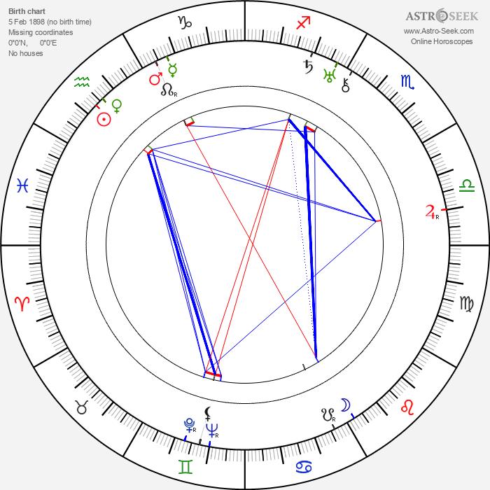 Denjirô Ôkôchi - Astrology Natal Birth Chart