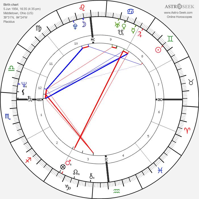 Dennis Blair - Astrology Natal Birth Chart