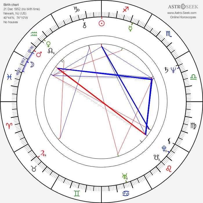 Dennis Boutsikaris - Astrology Natal Birth Chart