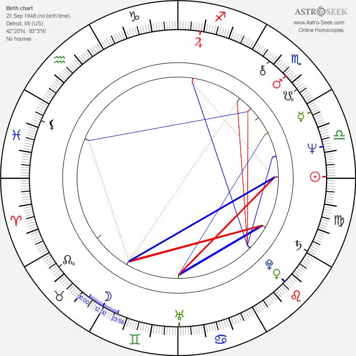 Dennis Budziszewski - Astrology Natal Birth Chart