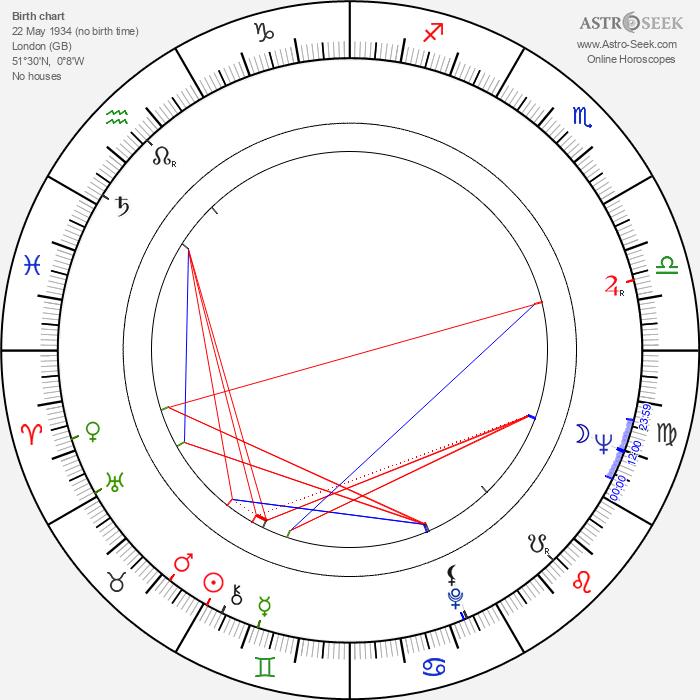 Dennis C. Lewiston - Astrology Natal Birth Chart