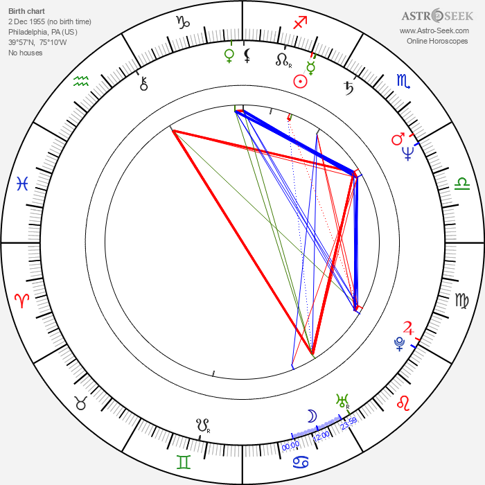 Dennis Christopher - Astrology Natal Birth Chart