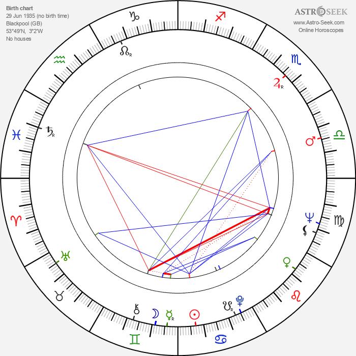 Dennis Crompton - Astrology Natal Birth Chart