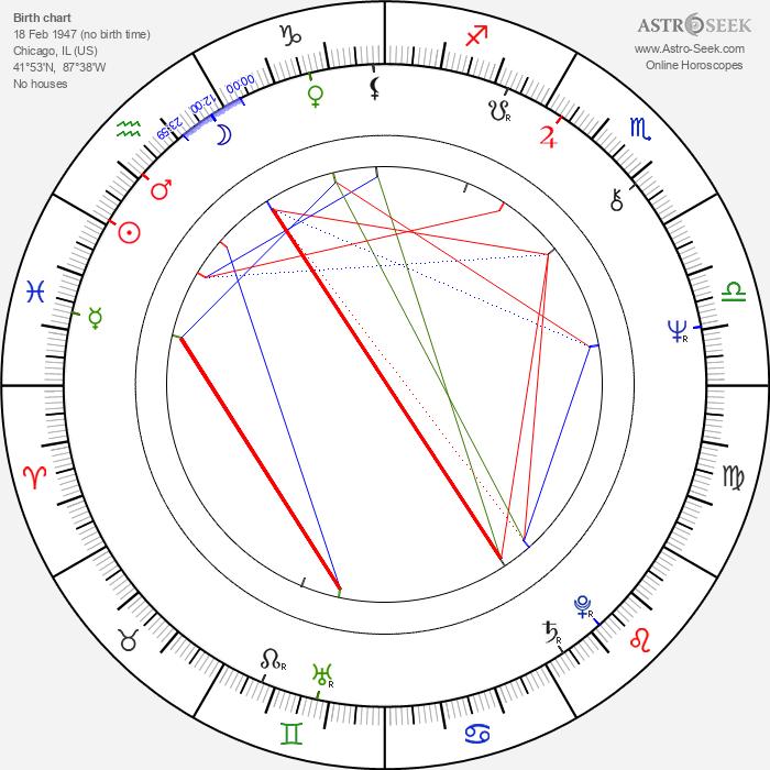 Dennis DeYoung - Astrology Natal Birth Chart