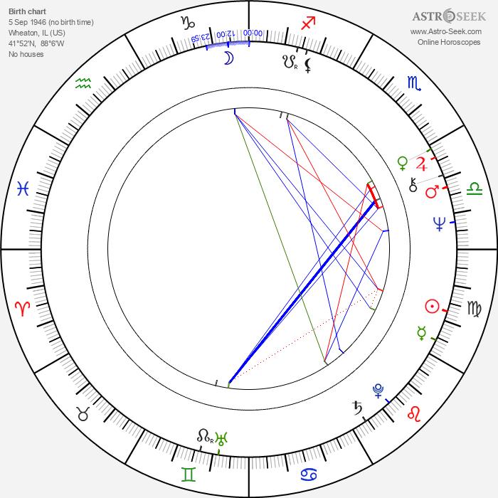 Dennis Dugan - Astrology Natal Birth Chart