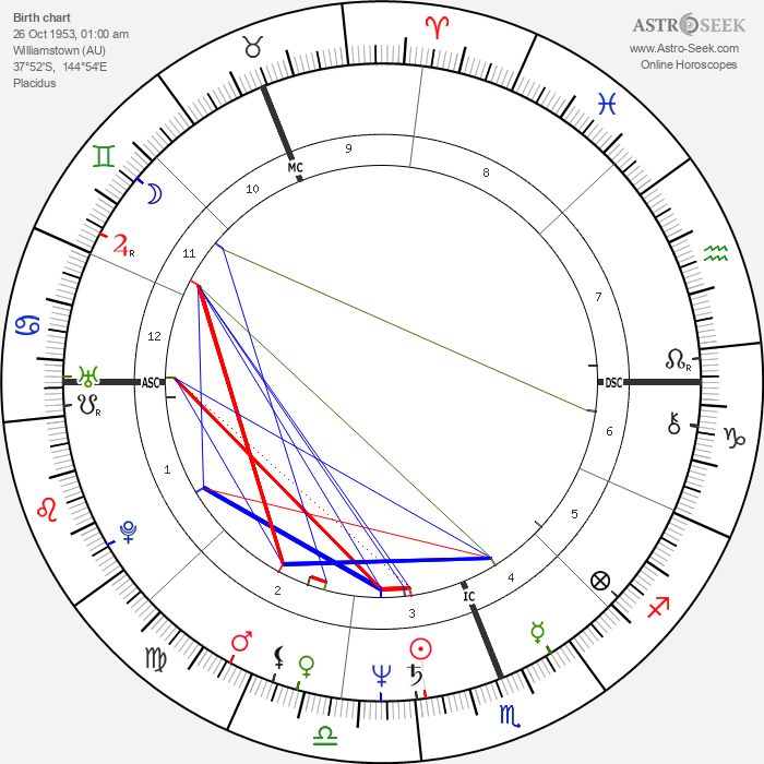 Dennis Dunstan - Astrology Natal Birth Chart