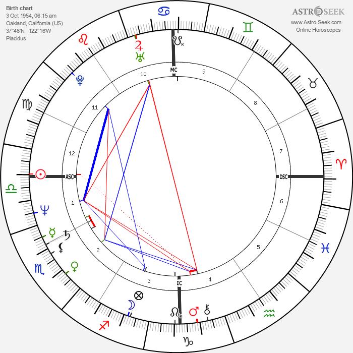 Dennis Eckersley - Astrology Natal Birth Chart