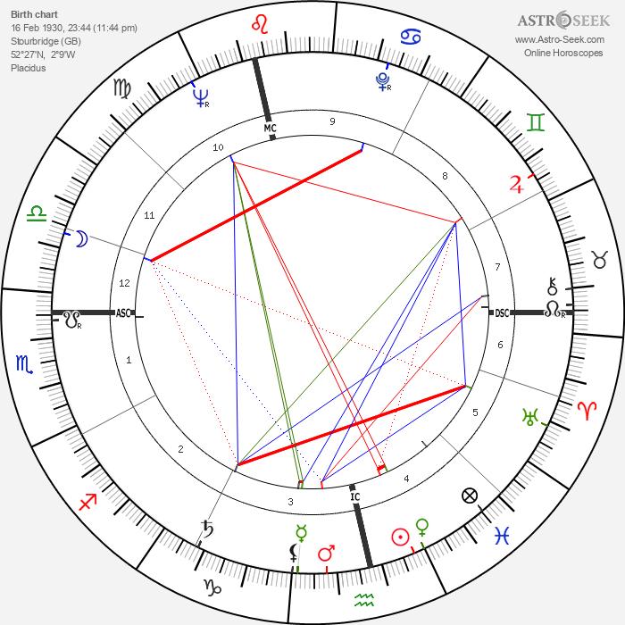 Dennis Elwell - Astrology Natal Birth Chart