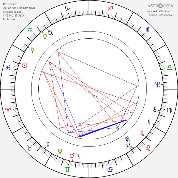 Dennis Farina - Astrology Natal Birth Chart