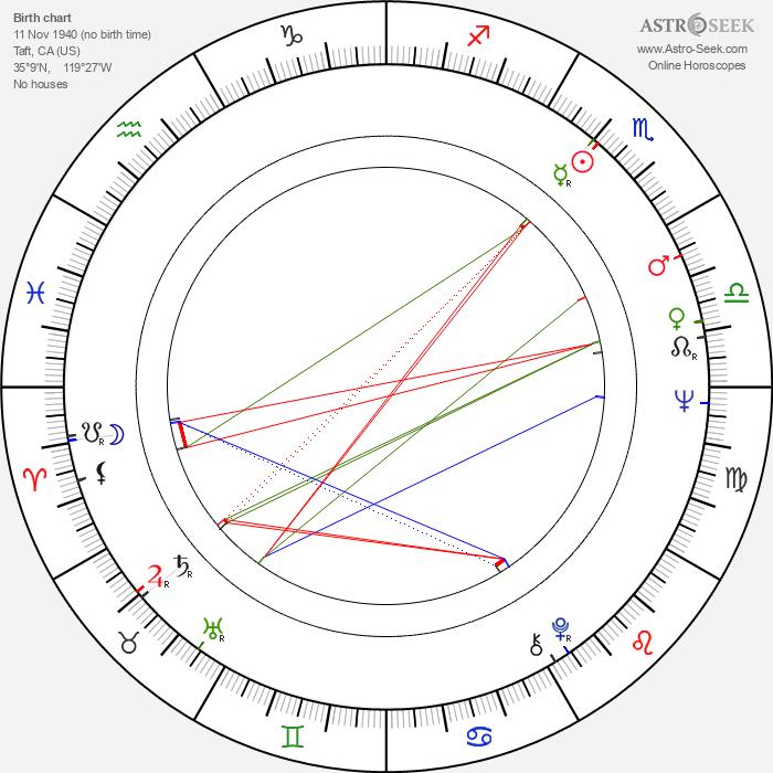 Dennis Fimple - Astrology Natal Birth Chart