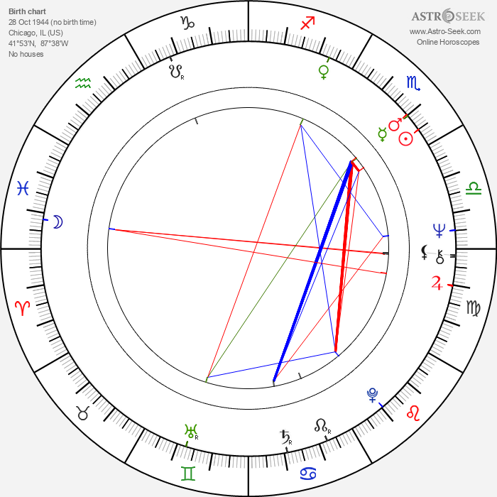 Dennis Franz - Astrology Natal Birth Chart