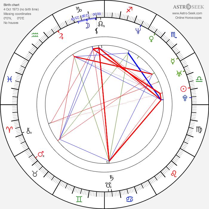 Dennis Gansel - Astrology Natal Birth Chart