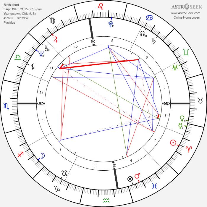 Dennis Garcher - Astrology Natal Birth Chart