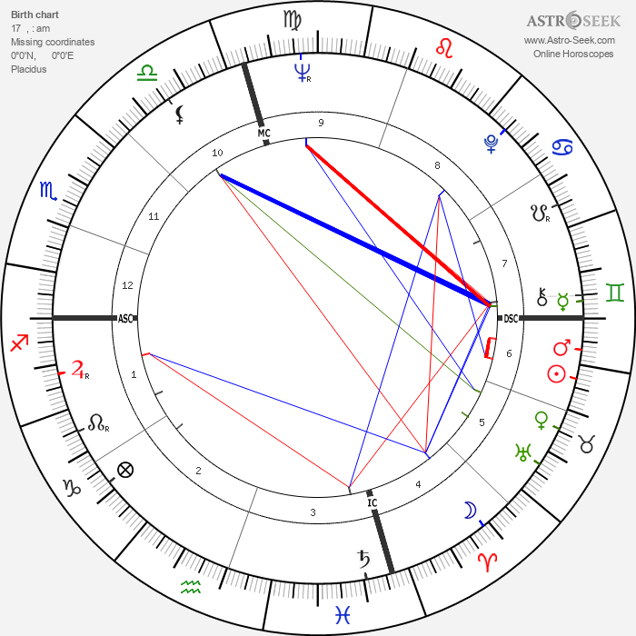 Dennis Hopper - Astrology Natal Birth Chart