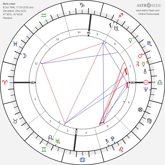 Dennis Kucinich - Astrology Natal Birth Chart