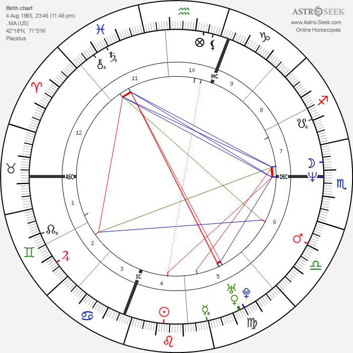 Dennis Lehane - Astrology Natal Birth Chart