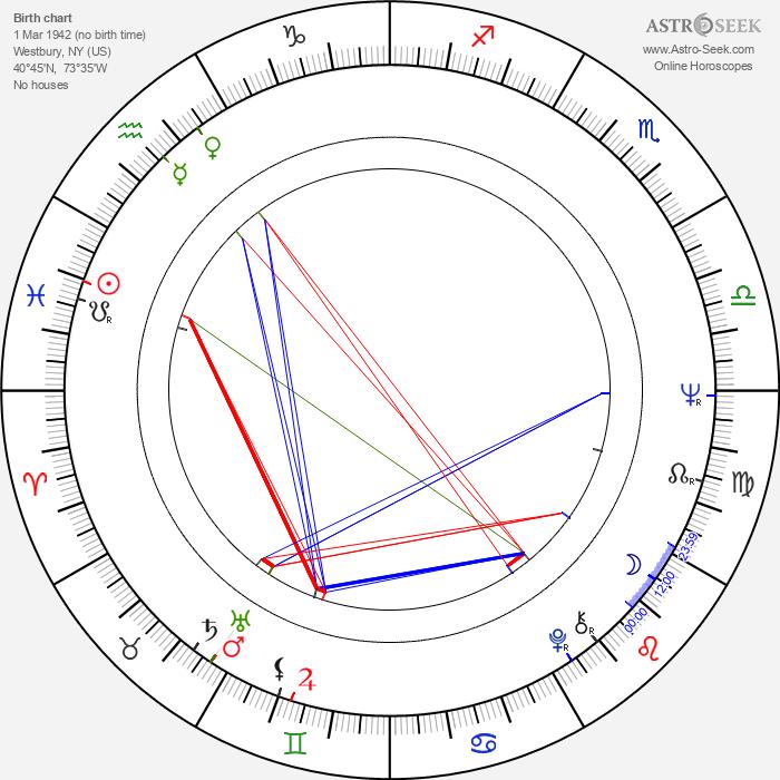 Dennis Lipscomb - Astrology Natal Birth Chart