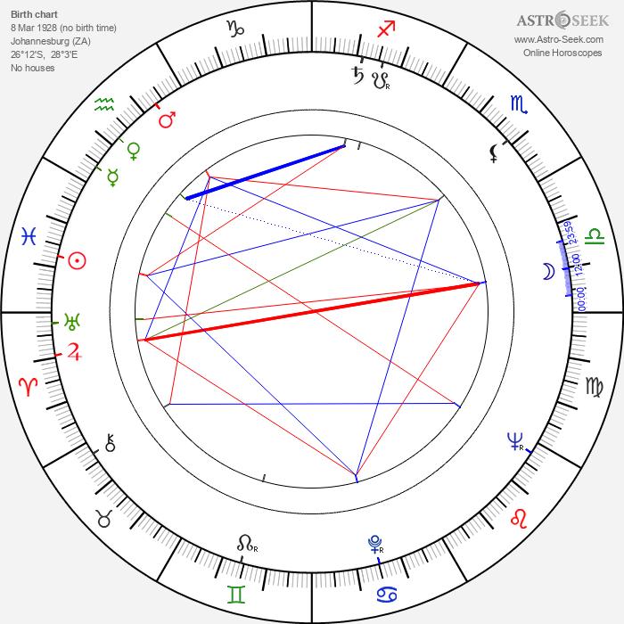 Dennis Lotis - Astrology Natal Birth Chart