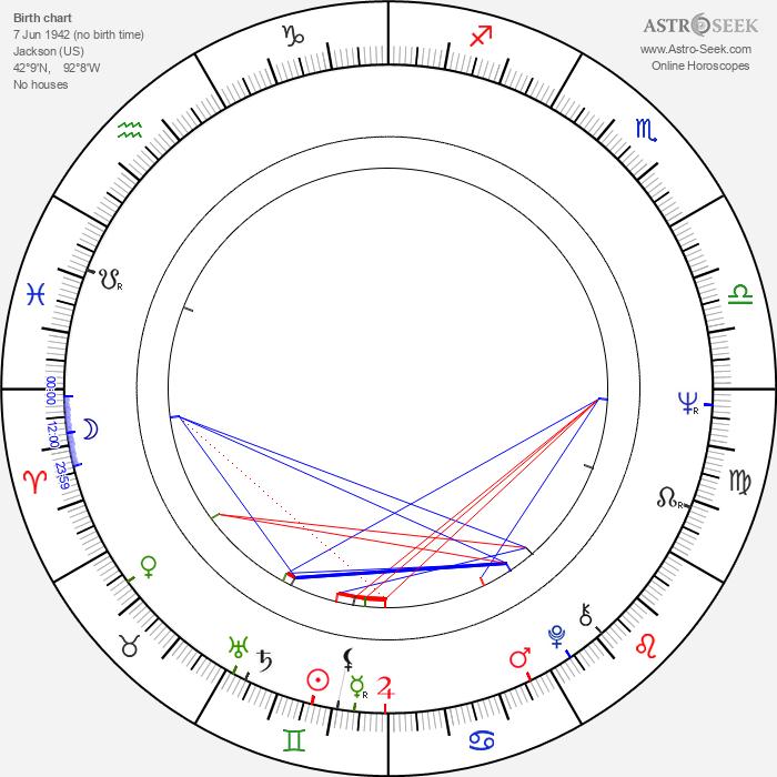 Dennis Meadows - Astrology Natal Birth Chart