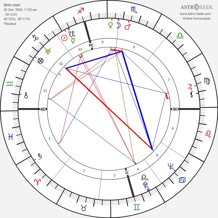 Dennis Morgan - Astrology Natal Birth Chart