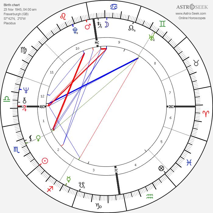 Dennis Nilsen - Astrology Natal Birth Chart