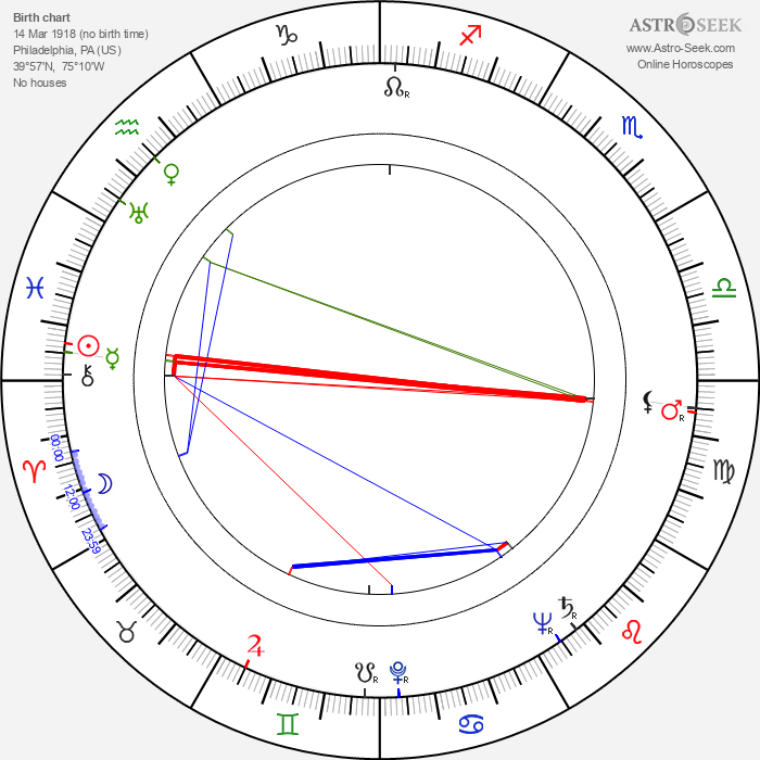 Dennis Patrick - Astrology Natal Birth Chart