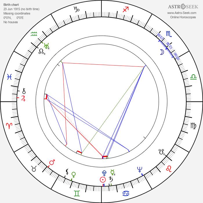 Dennis Price - Astrology Natal Birth Chart