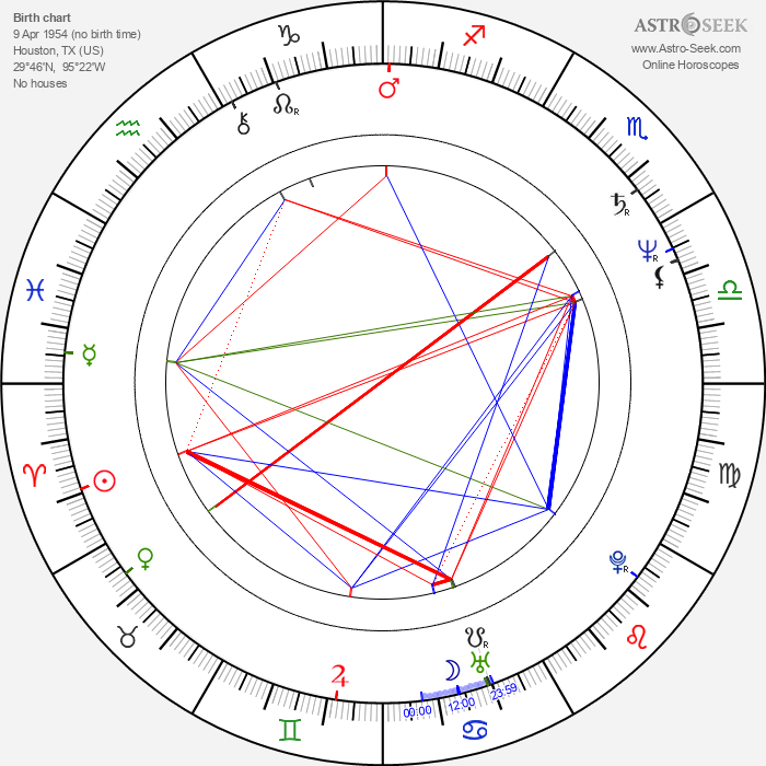 Dennis Quaid - Astrology Natal Birth Chart