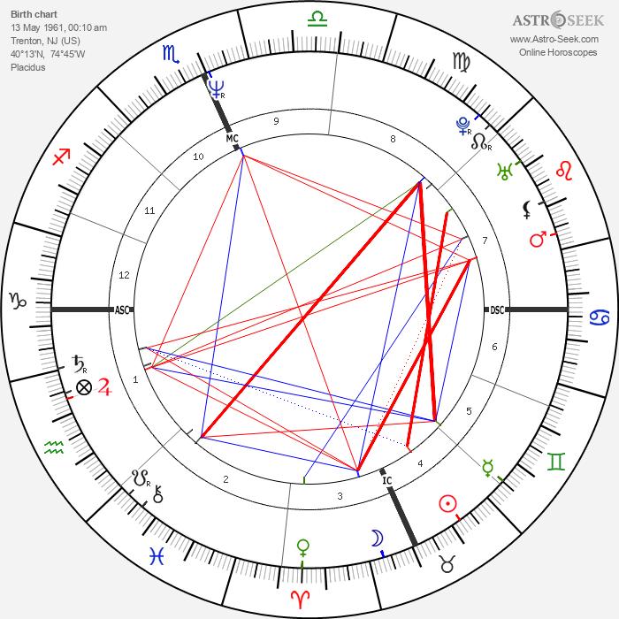 Dennis Rodman - Astrology Natal Birth Chart