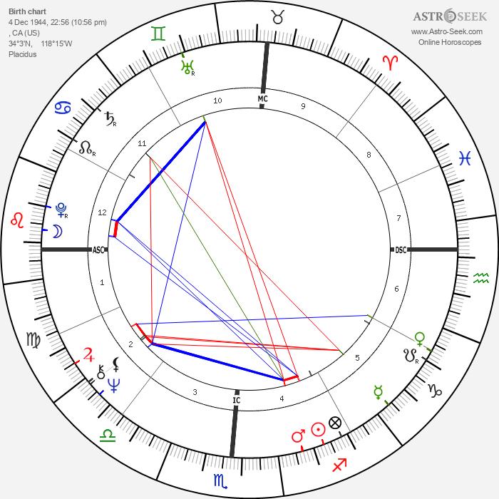 Dennis Wilson - Astrology Natal Birth Chart