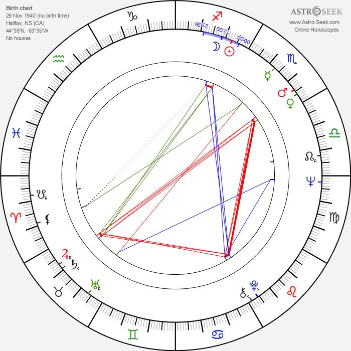Denny Doherty - Astrology Natal Birth Chart