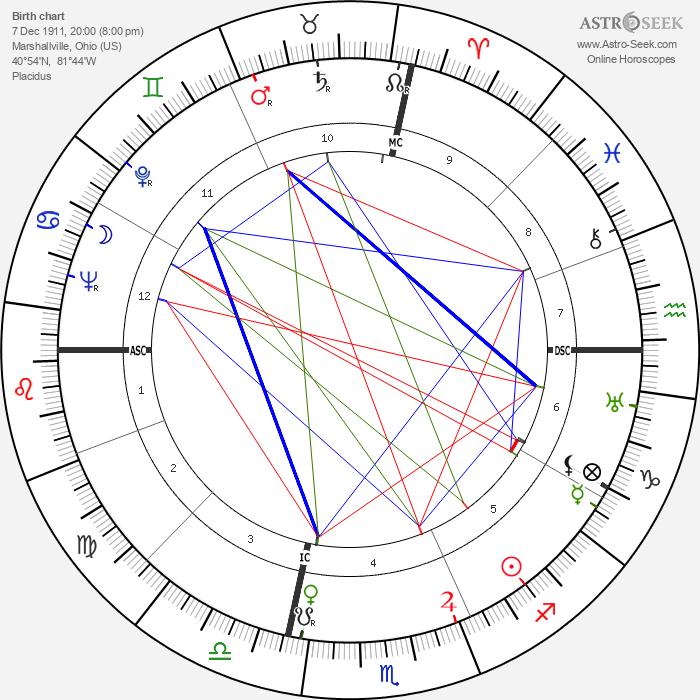 Denny Galehouse - Astrology Natal Birth Chart