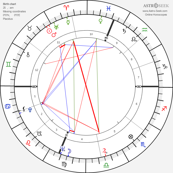 Denny Miller - Astrology Natal Birth Chart