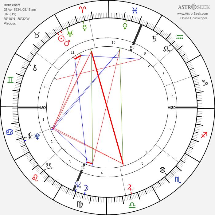 Denny Miller - Astrology Natal Birth Chart