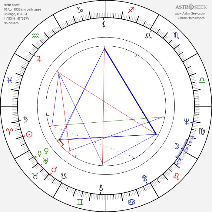 Denny Zeitlin - Astrology Natal Birth Chart