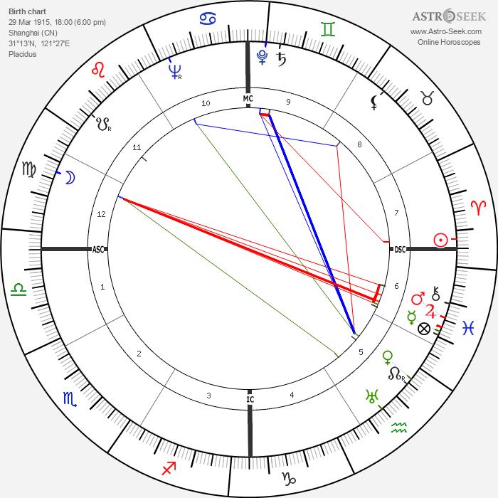 Denton Welch - Astrology Natal Birth Chart