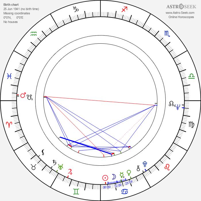 Denys Arcand - Astrology Natal Birth Chart