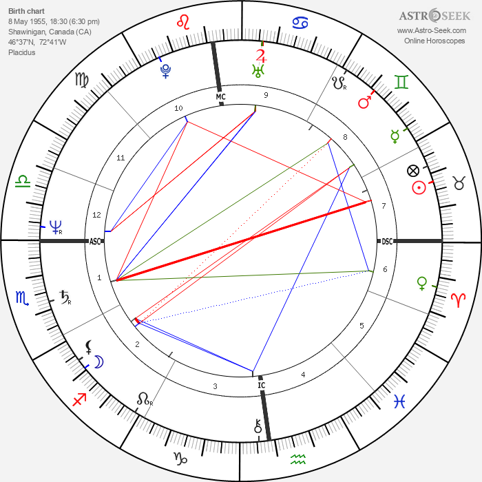 Denys Bouliane - Astrology Natal Birth Chart