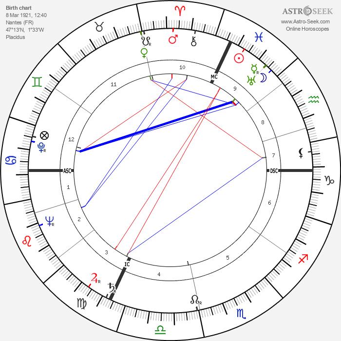 Denys de La Patellière - Astrology Natal Birth Chart
