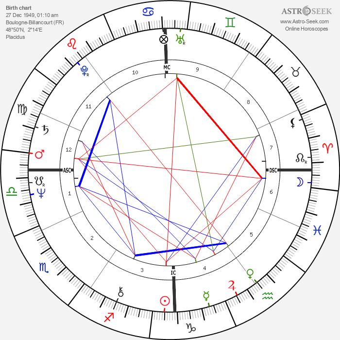 Denys Granier-Deferre - Astrology Natal Birth Chart