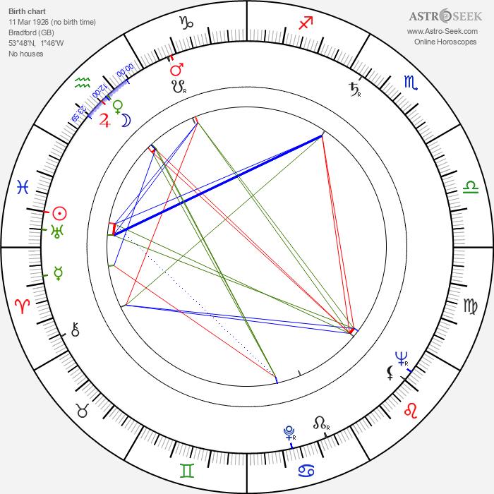 Derek Benfield - Astrology Natal Birth Chart